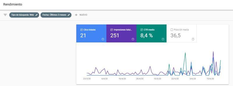 CTR en Search Console de Google